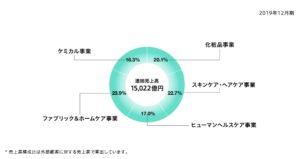 花王の事業セグメント