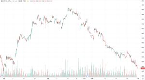 長谷工コーポレーションの株価チャート