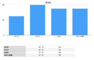 長谷工コーポレーションの配当金