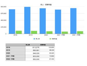 長谷工コーポレーションの売り上げと営業利益