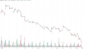 長谷工コーポレーションの1ヶ月株価チャート