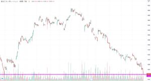 長谷工コーポレーションの3ヶ月の株価チャート