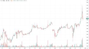 サトウ食品の株価チャート