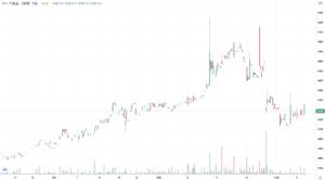 サトウ食品の3ヶ月株価チャート
