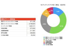 セブンアンドアイホールディングスの営業収益の円グラフ