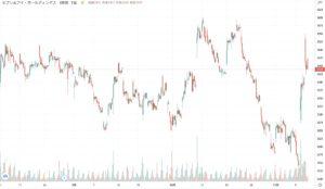 セブンアンドアイHDの株価チャート