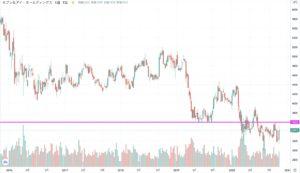 セブンアンドアイホールディングスの株価チャート