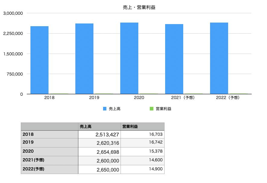 三菱食品の業績(売上高・営業利益)