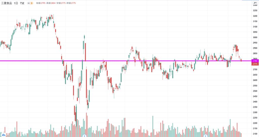 三菱食品の株価チャート