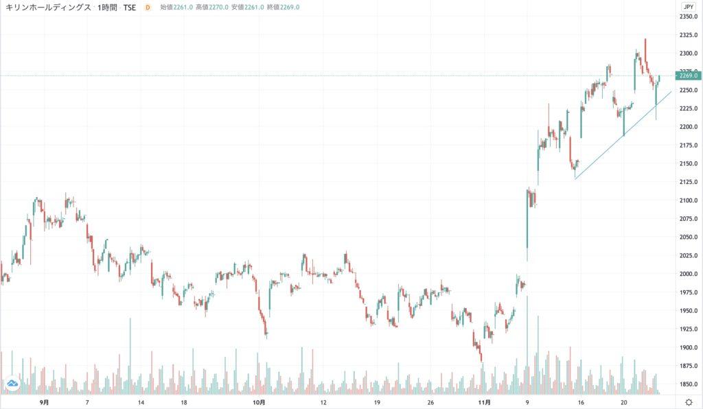 ホールディングス 株価 キリン