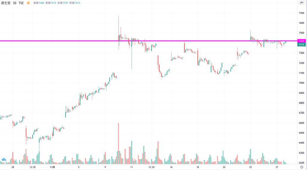 資生堂の株価チャート