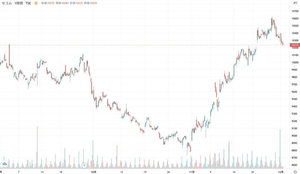 セコムの株価チャート