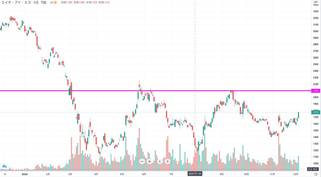 株価 エイチアイエス