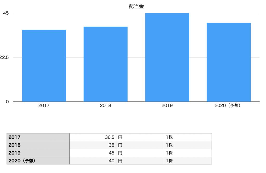 キューピーの配当金のチャート図