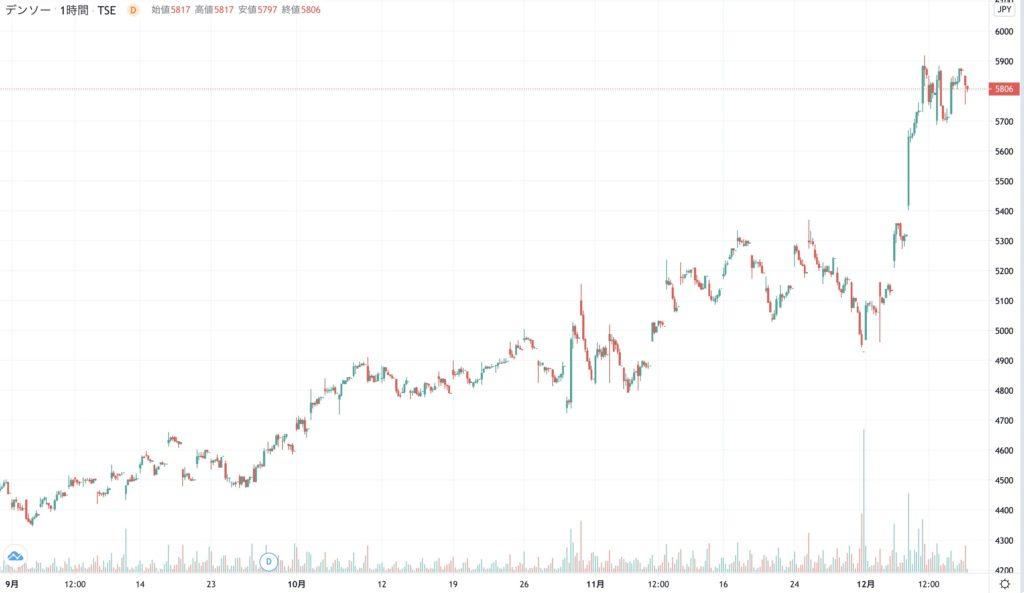 デンソーの3ヶ月株価チャート