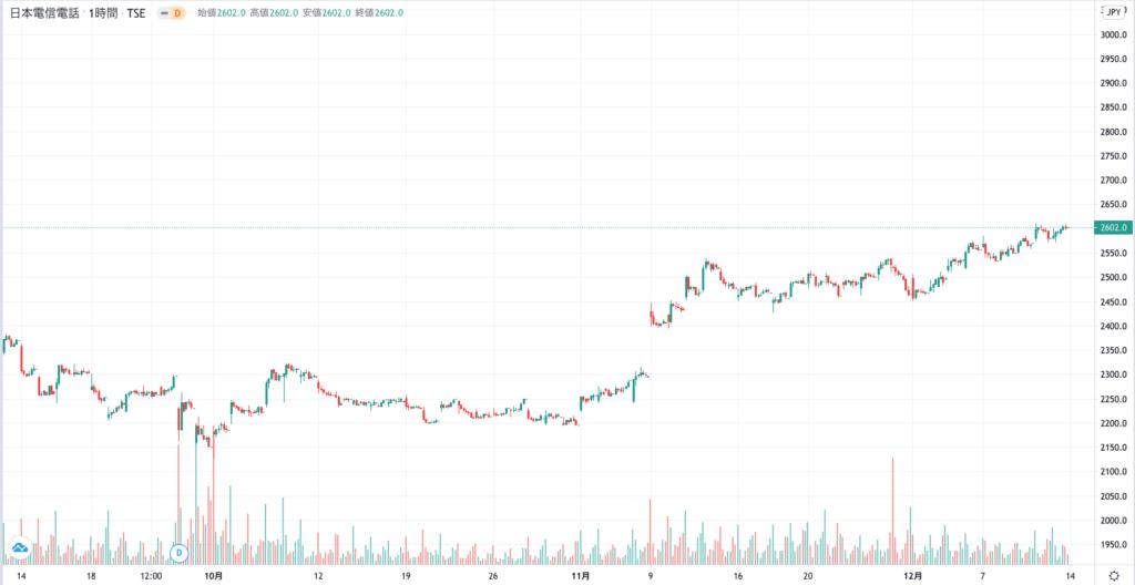 日本電信電話の株価チャート