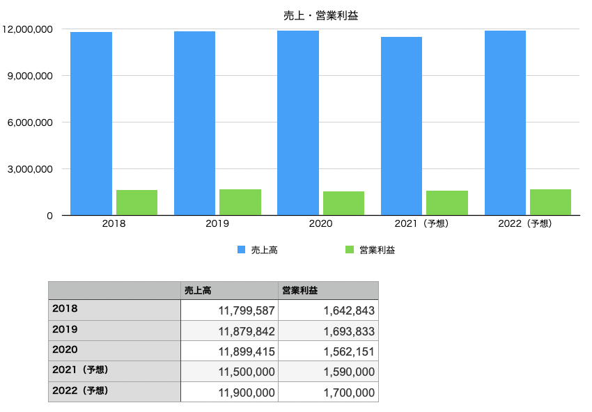日本電信電話の売上と営業利益