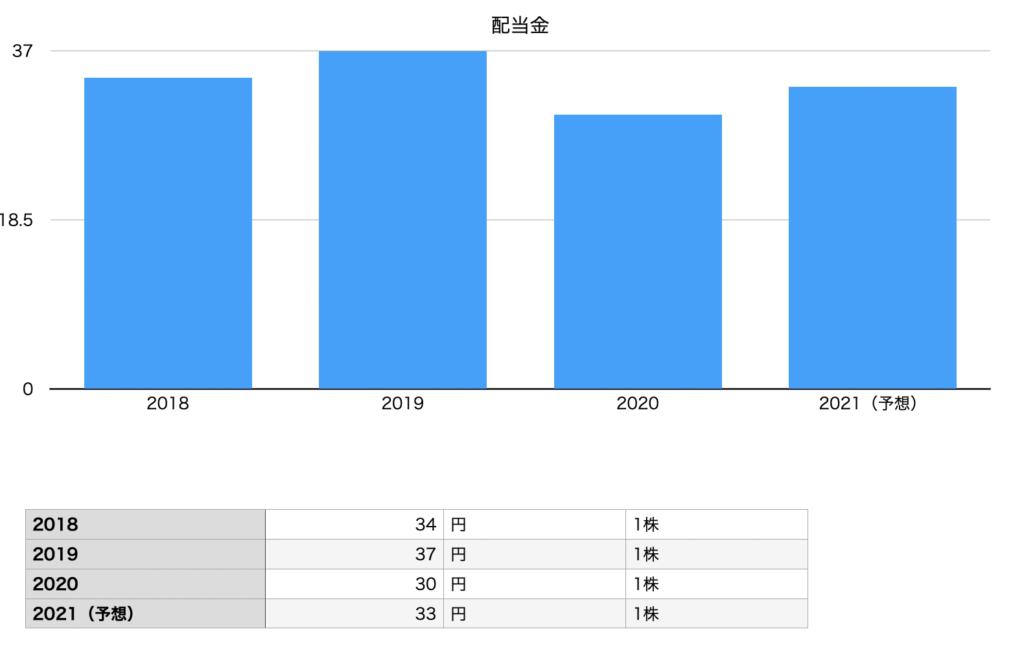 学情の配当金推移チャート