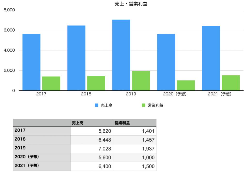 学情の売上と営業利益の推移チャート