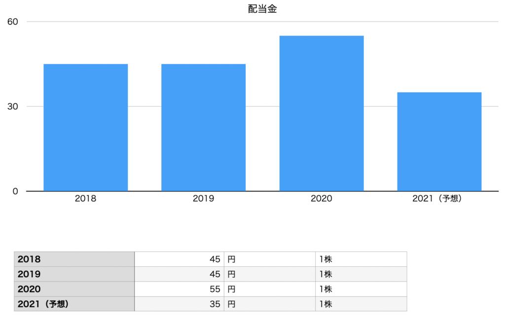 東宝の配当金の推移チャート