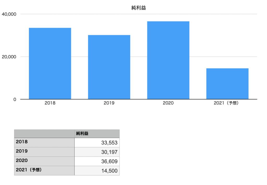 東宝の純利益の推移チャート