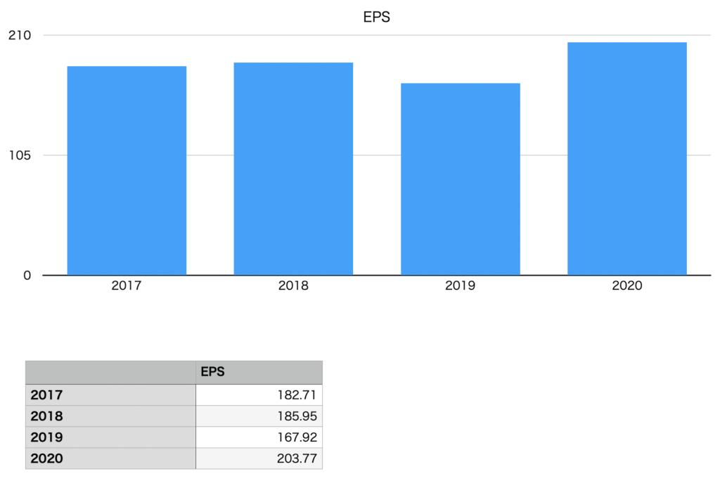 東宝のEPSの推移チャート