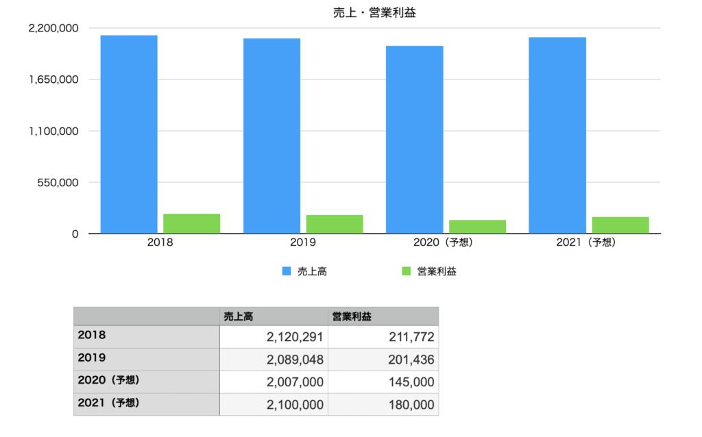 アサヒグループ ホールディングスの業績推移チャート