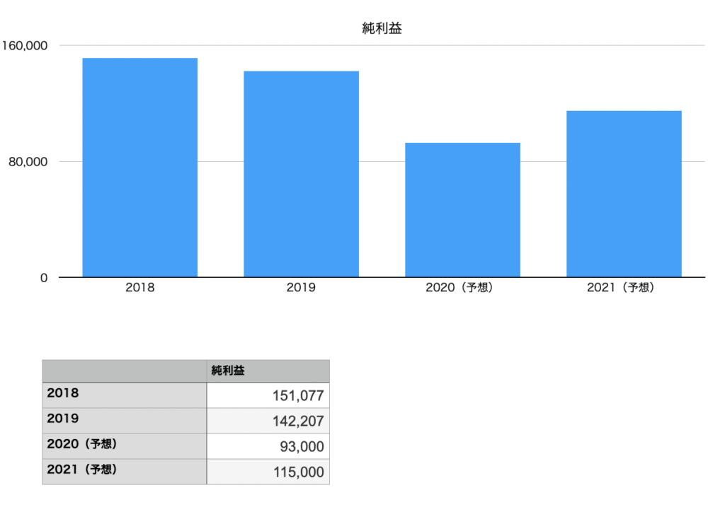 アサヒグループ ホールディングスの純利益のチャート図