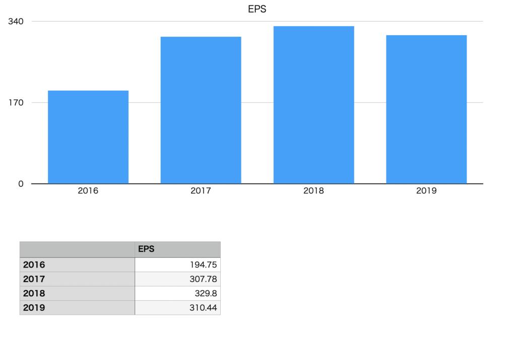 アサヒグループ ホールディングスのEPS推移チャート