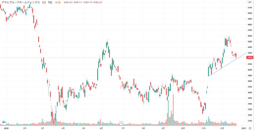 アサヒ グループ 株価