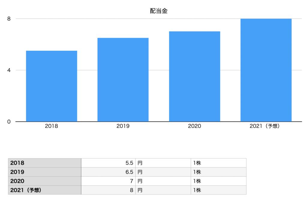 ハミィの配当金推移チャート