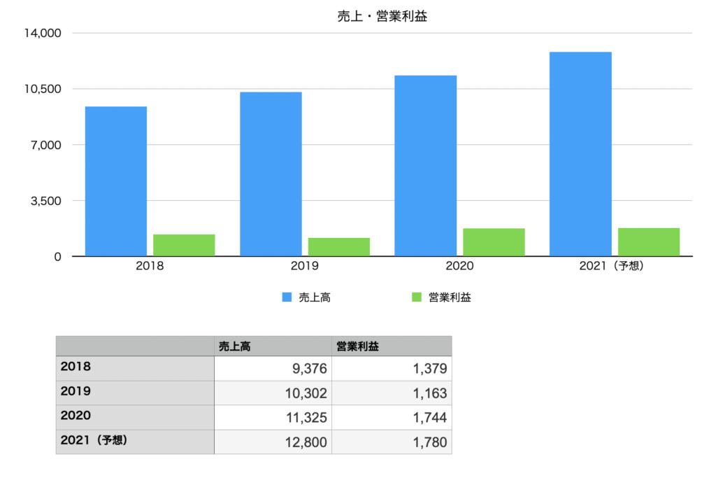 Hameeの売上と営業利益の推移チャート