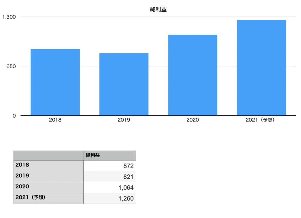 ハミィの純利益の推移チャート