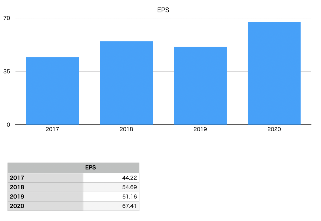 ハミィのEPSの推移チャート