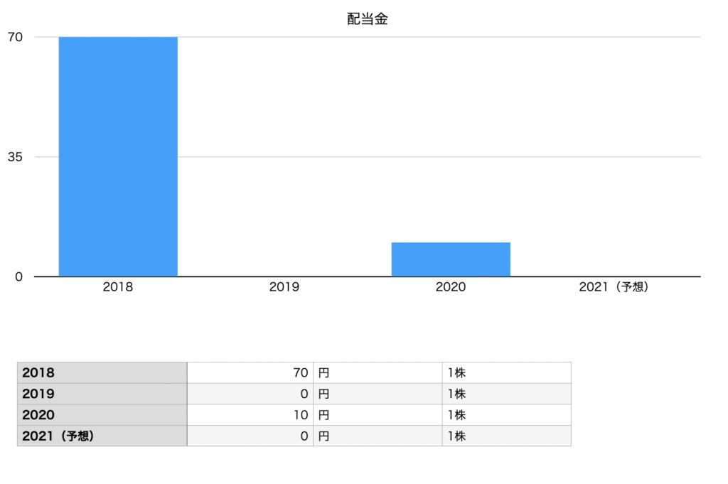 日本製鉄の配当金の推移チャート
