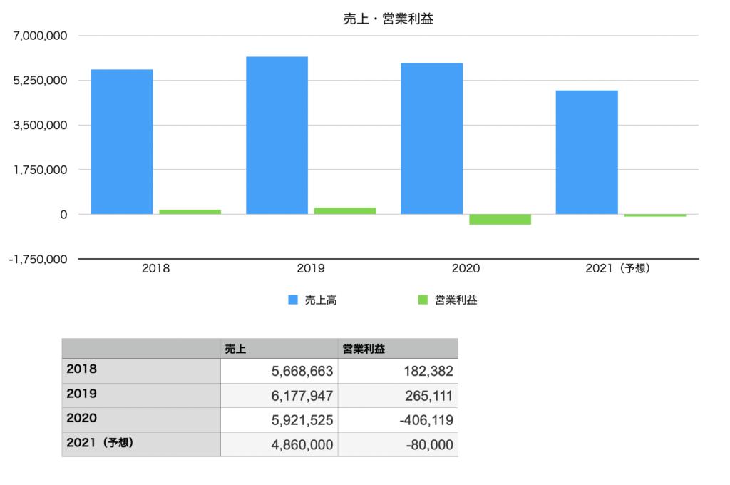 日本製鉄の業績の推移チャート図