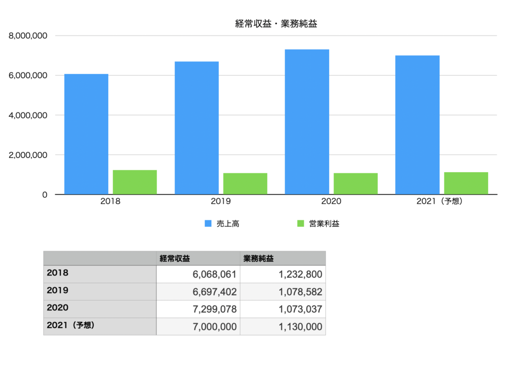 MUFGの業績(経常収益・業務純益)の推移チャート図