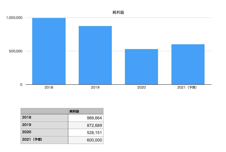 MUFGの純利益の推移チャート図