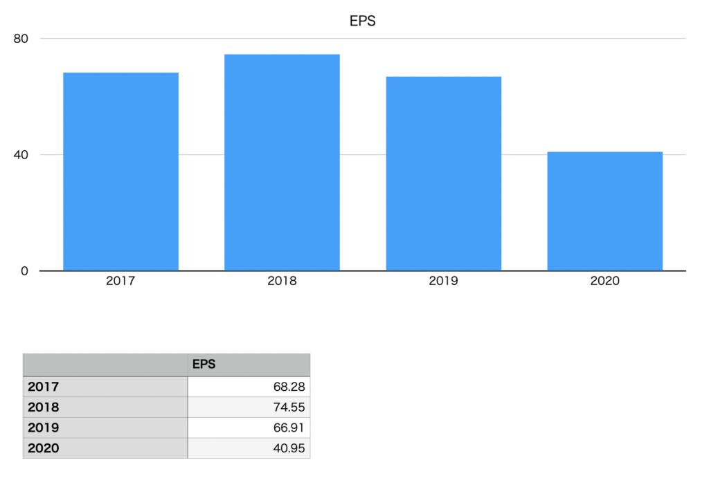 MUFGのEPSの推移チャート