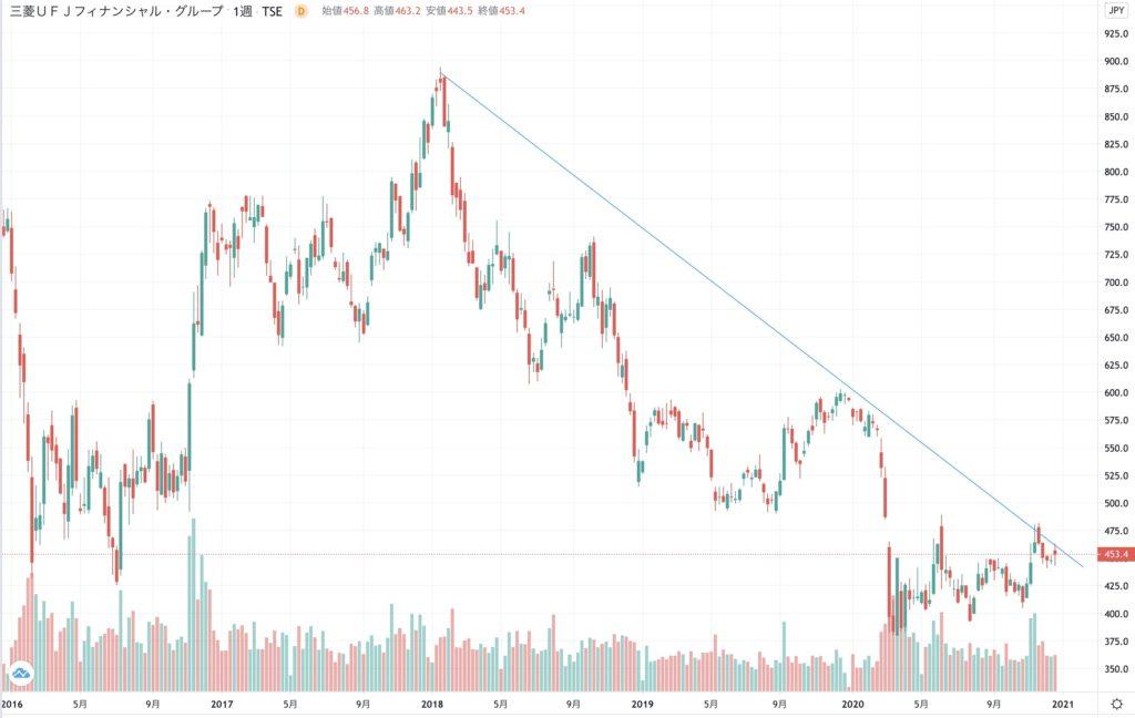 MUFGの株価チャート(5年)