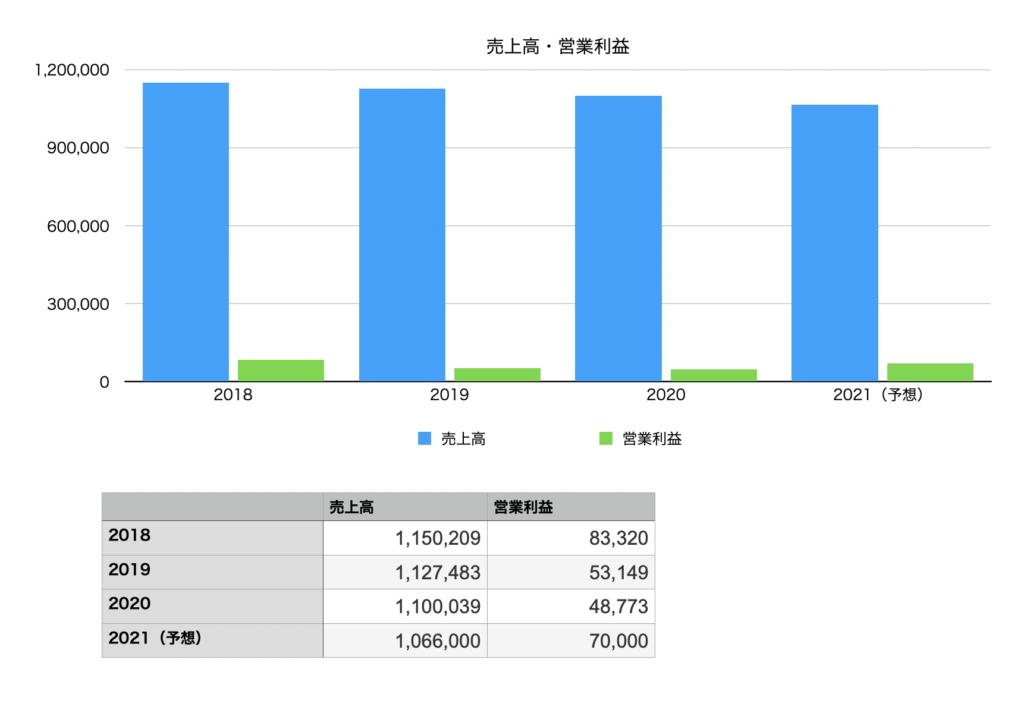 味の素の業績(売上高・営業利益)の推移チャート図