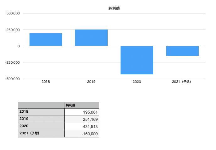 日本製鉄の純利益の推移チャート