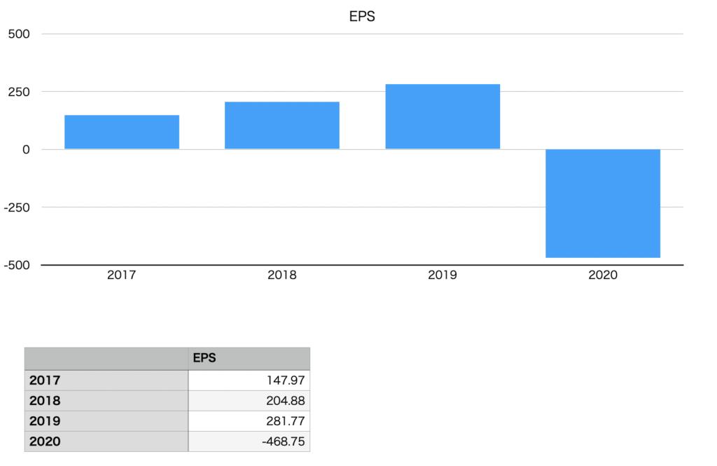 日本製鉄のEPSの推移チャート
