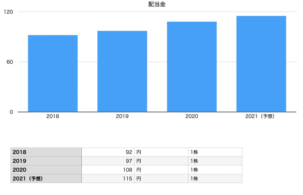 ニトリホールディングスの配当金の推移チャート図