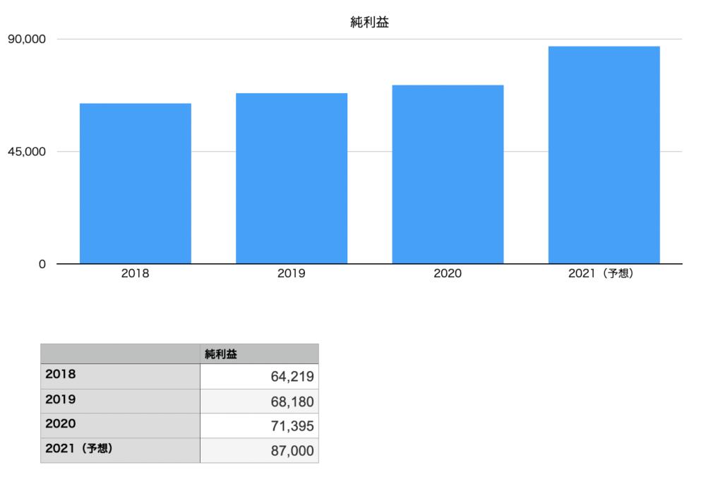 ニトリホールディングスの純利益の推移チャート図