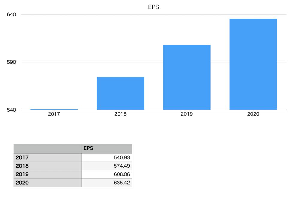 ニトリホールディングスのEPSの推移チャート図