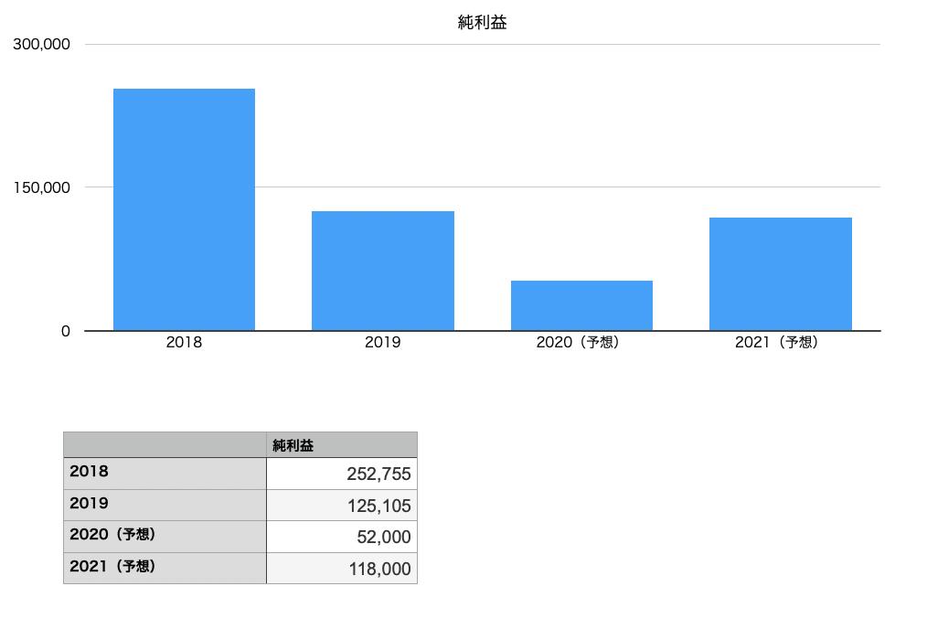 キャノンの純利益の推移チャート
