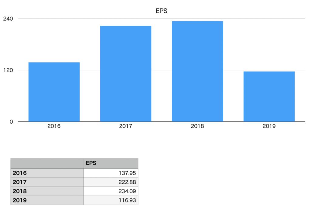 キャノンのEPSの推移チャート