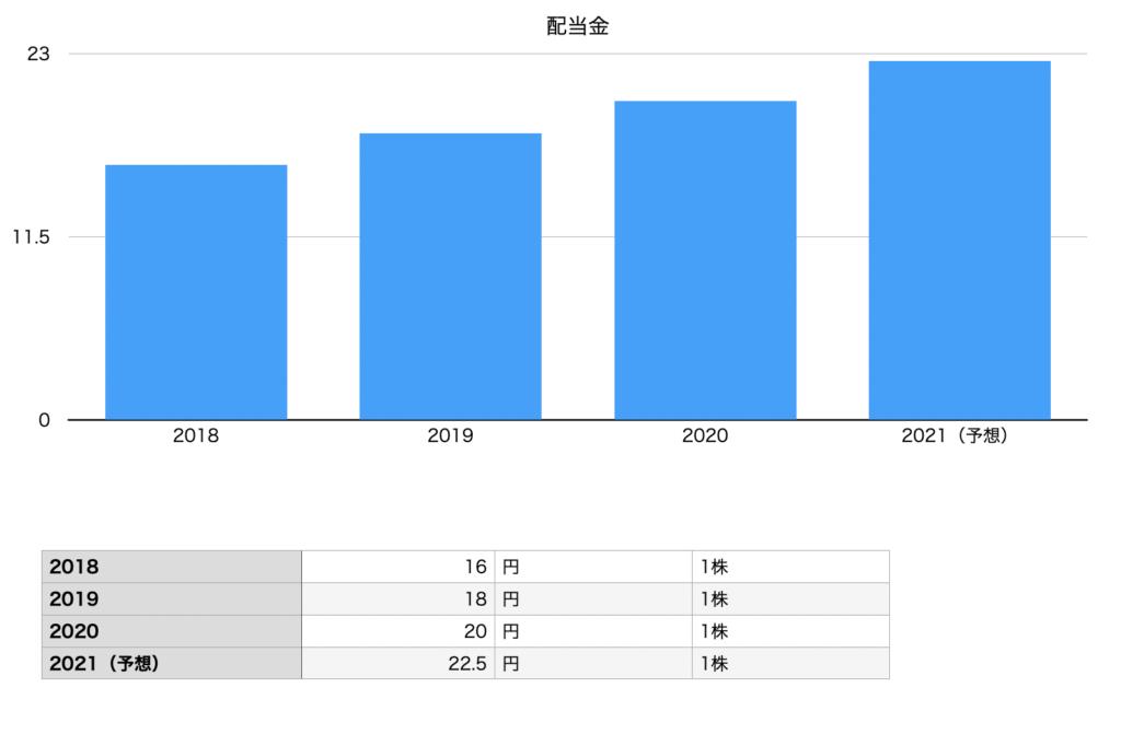 クスリのアオキホールディングスの配当金の推移チャート図