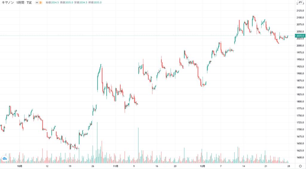 キャノンの株価チャート(3ヶ月)